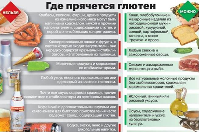 что нельзя есть при целиакии авария трассы Самара-Уфа-Челябинск