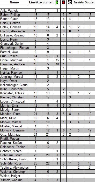 Nach 26 Spielen - Endstatistik 2011