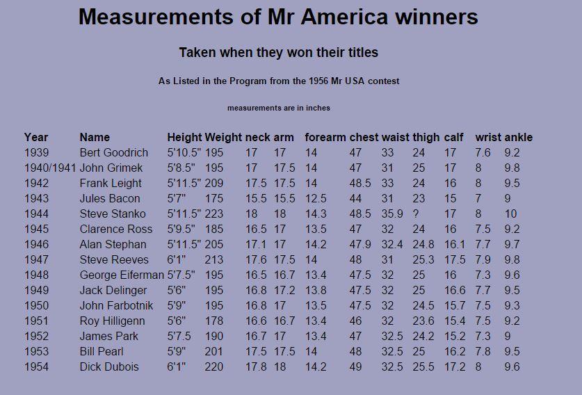 In den 40 und 50 er Jahren hatte ein Mr. America Sieger einen Oberarmumfang von knapp 40 bis 46 cm!