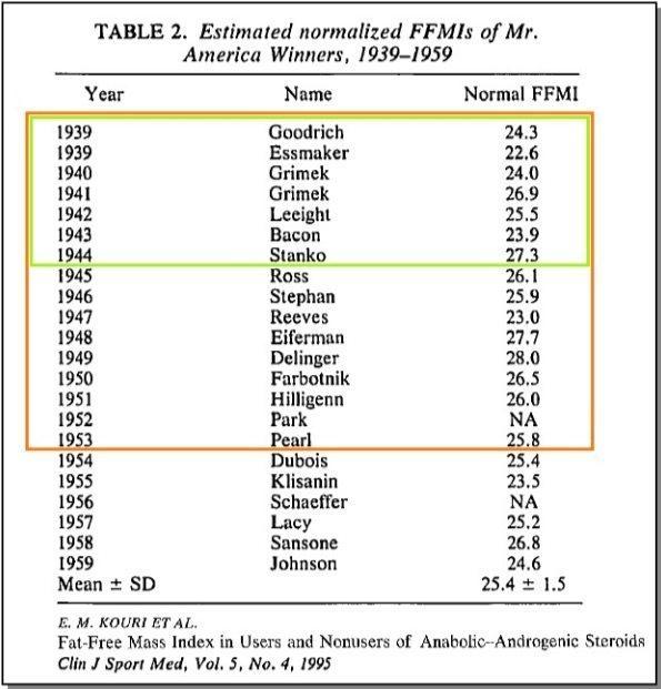 Bis Ende der 50er Jahre hatten die Sieger ungefähr eine fettfreie Körpermasse von Körpergröße - 100 cm!