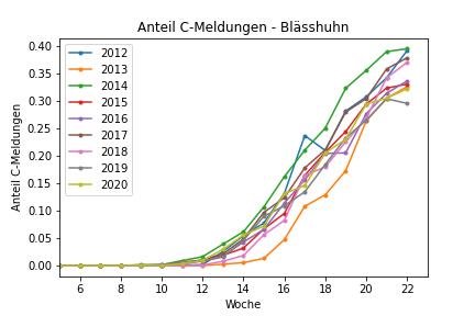 """Abbildung 1: Anteil der Meldungen mit Brutnachweis (""""C-Meldungen"""") an allen Meldungen im jeweiligen Jahr als Funktion der Zeit."""