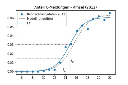 Abbildung 2: Zuordnung des Zeitpunkts t0 zu den Beobachtungsdaten
