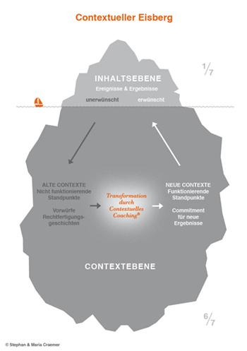 eisbergmodell-nach-craemer-contextuelle-coachingacademie