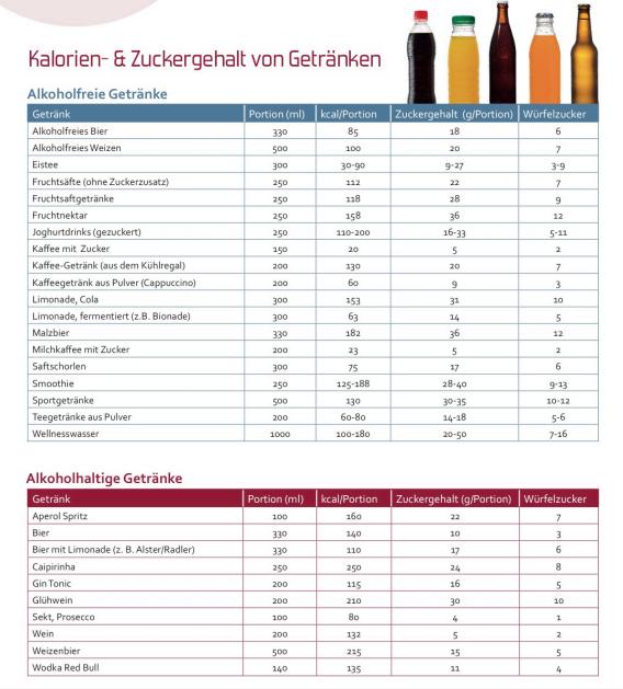 Beste Kalorientabelle Getränke Bilder - Hauptinnenideen - nanodays.info