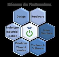 Partenaires : Designers , Prototypage , Industrialisation , Hardware , Support Client , Cloud