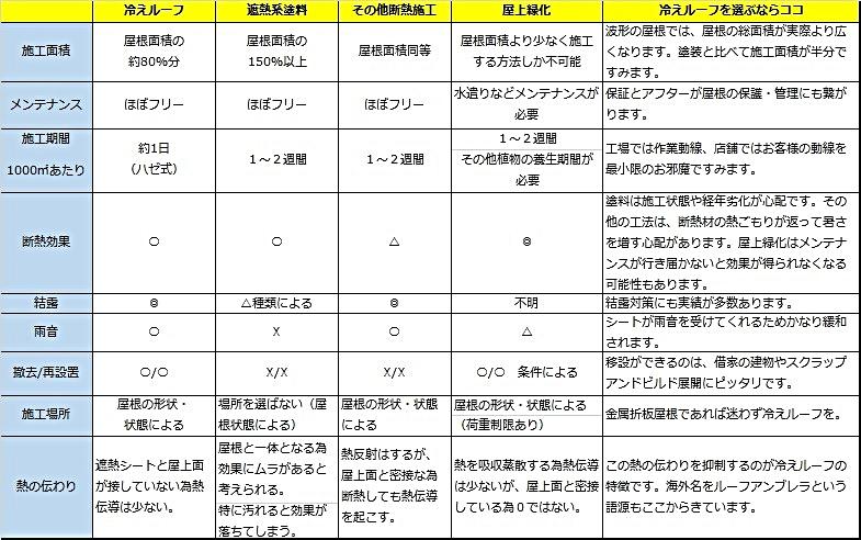 冷えルーフの他工法との比較表