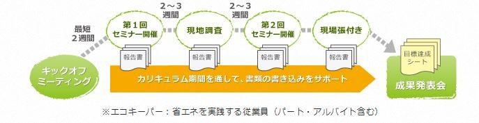 節電コンサル エコワーク 運用