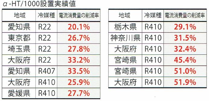 空調室外機節電装置「α-HT」削減実績値