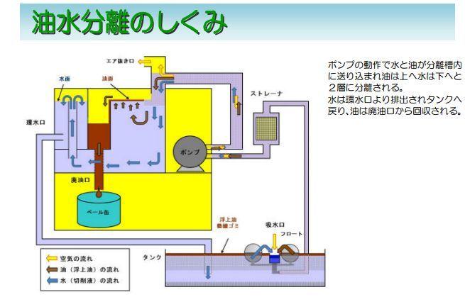 浮上油回収装置「eco eit」しくみ