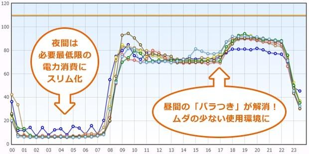節電コンサル 使用量削減グラフ 「ecopro21」