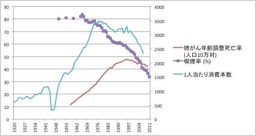 喫煙率・一人あたり消費本数と肺がん年齢調整死亡率