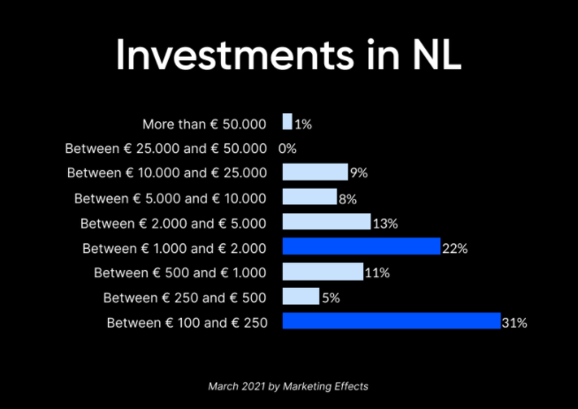 Bitcoin-investeringen Nederland