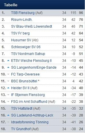 Fu.pa.net     Abschlusstabelle - Saison 2014/15