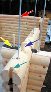 Rundbohlen für Blockhäuser - Wohnhaus - Hausbau - Holzbau -  Massivholzhäuser - Blockhäuser