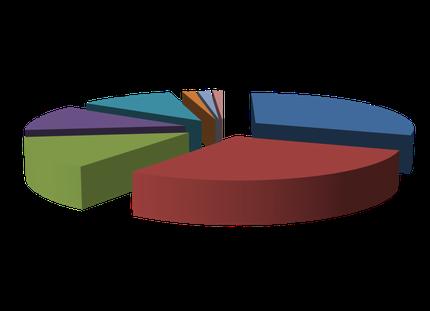 Besonders häufig werden BU-Leistungen abgelehnt, weil der erforderliche Grad der Berufsunfähigkeit von 50 % noch nicht erreicht ist