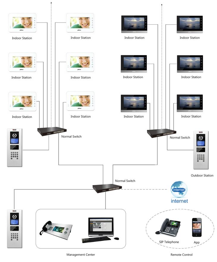 Einbindung einer Dahua Sprechanlage in eine Telefonanlage und in ein Netzwerk, presented by SafeTech