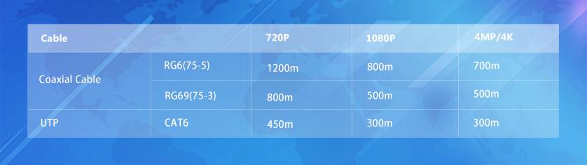 HDCVI-Technologie von Dahua: Reichweite der Signalübertragung bei Auflösung von 720p, 1080p, 4MP/4K,  Vergleich Netzwerkkabel, presented by SafeTech