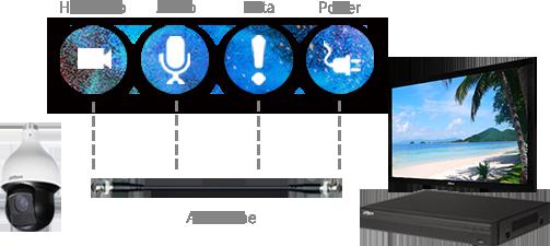 HDCVI-Technologie von Dahua für 4K-UHD Auflösung (Audio, HD Video, Daten, Strom) presented by SafeTech