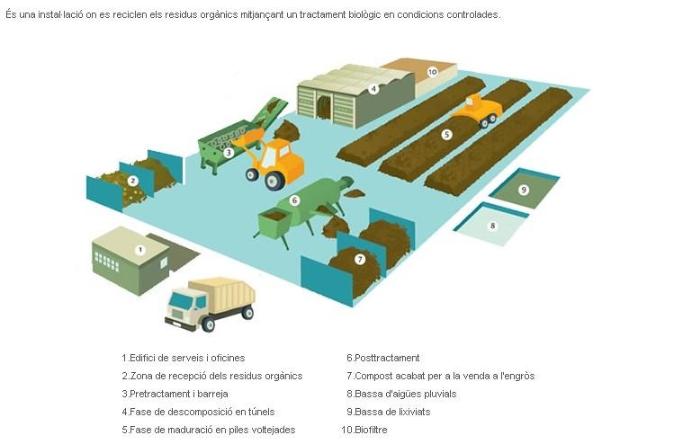 Planta de compostatge