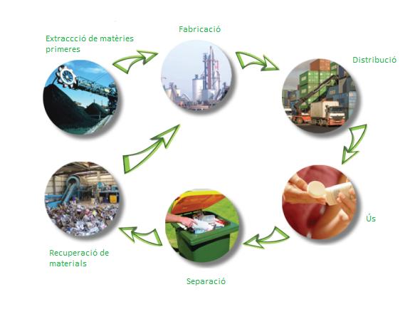 Cicle de vida dels residus
