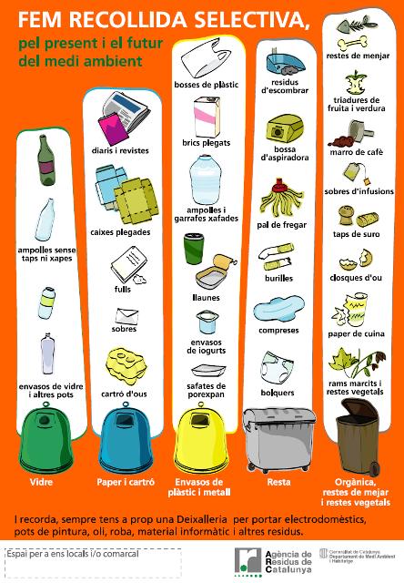 On dipositar cada tipus de residu