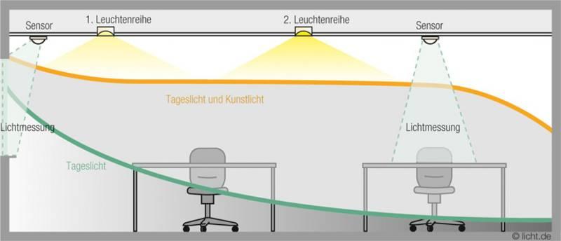 Beleuchtungsdiagramm