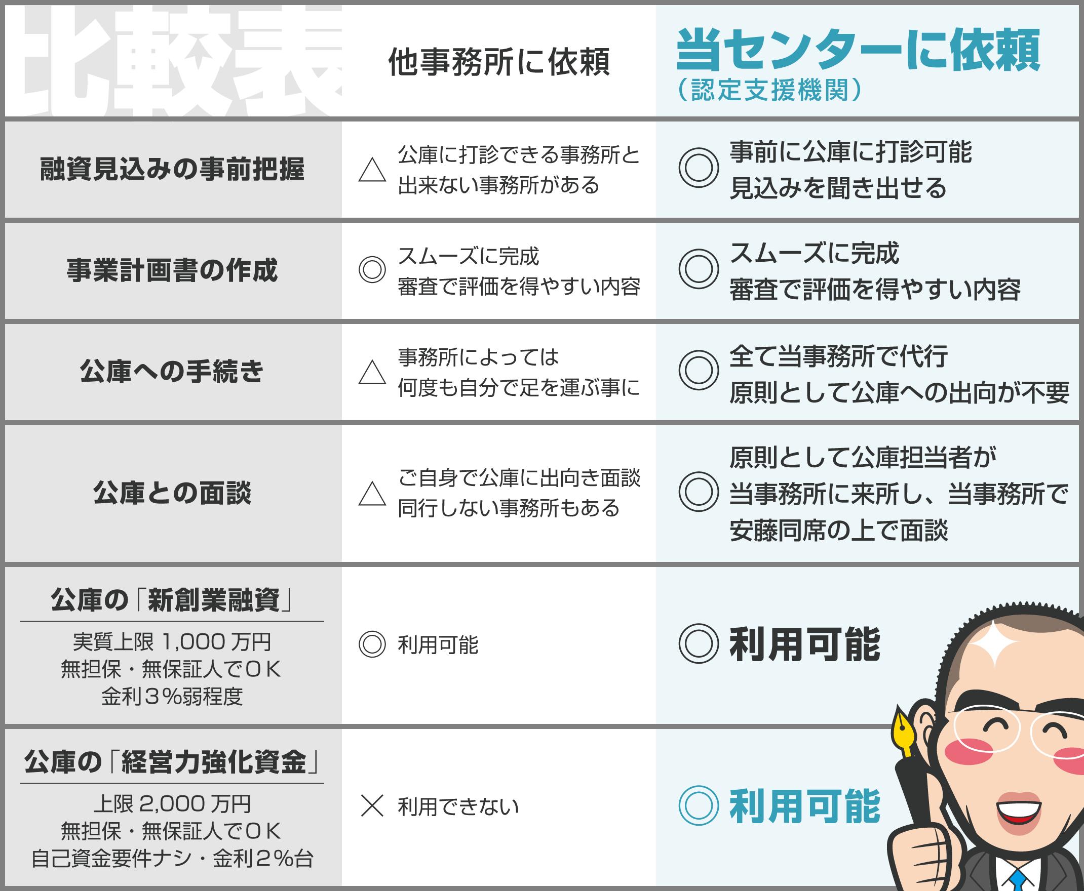 横浜公庫創業融資獲得支援センターなら「経営力強化資金」に申込みができます。