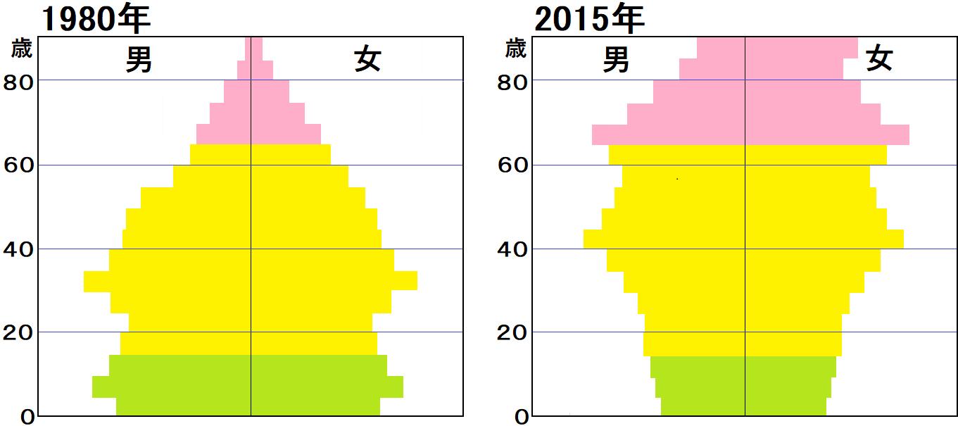 中学地理:世界と日本の人口