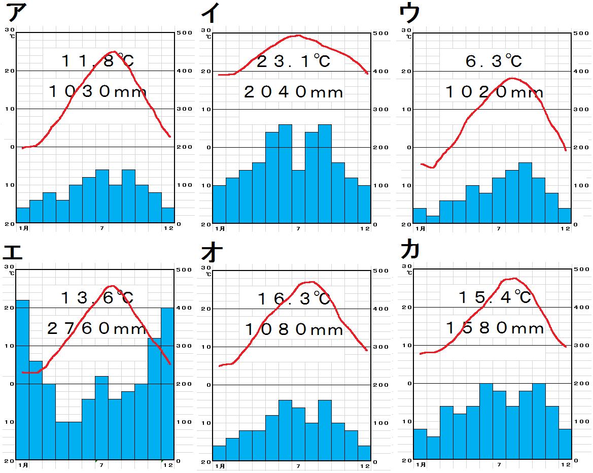 中学地理:日本の気候/穴うめ(ざっくり)