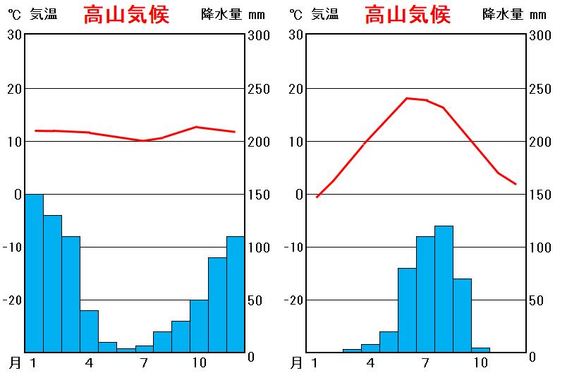 中学地理:高山気候の特徴(しっかり)