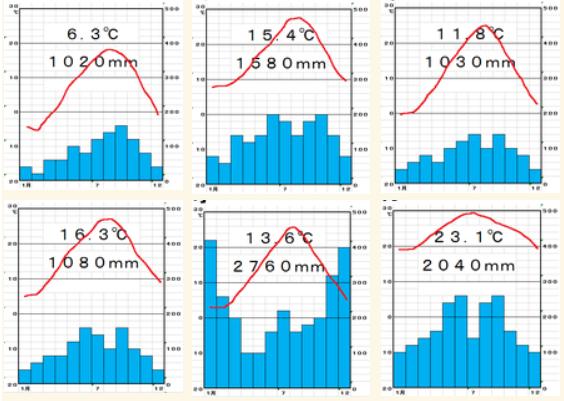 地理4-4 日本の気候と雨温図 解説