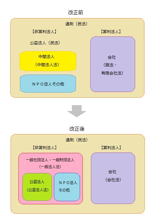 【図】法人法改革