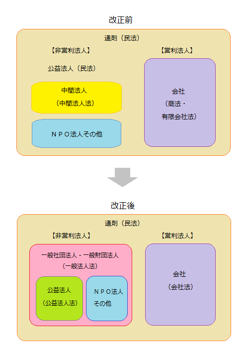【図】法人法改正