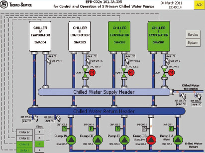 Control of Chillers