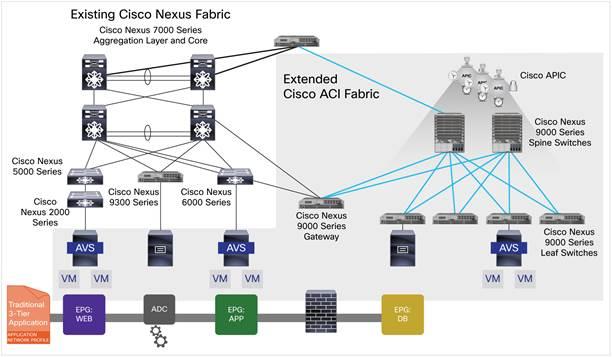 Comparison Between Cisco Nexus 7000 Series & Cisco Nexus