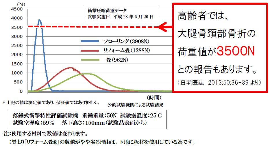 衝撃試験は、東京都立産業技術研究センターで実施して頂きました。