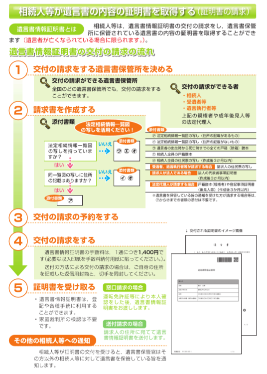 (法務省HP「法務局における遺言書保管制度について」より)