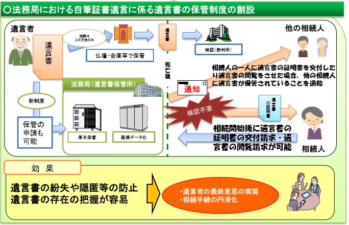 (法務省HP「法務局における自筆証書遺言書保管制度について」より)