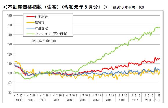 【国土交通省:住宅の不動産価格指数、54ヶ月連続して前年同月比で上昇(令和元年8月28日)】
