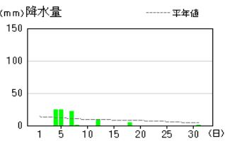 H29.8月降水量