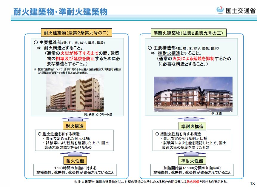 (国土交通省:建築基準法制度概要集(H29.10月))
