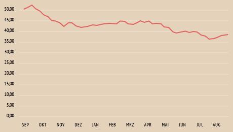 Flüssiggaspreis Entwicklung aktuell Januar 2019