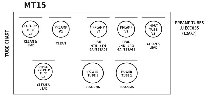 PRS-mt15_tube_chart