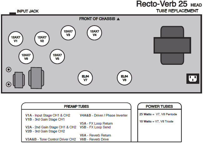 Mesa Rectoverb 25Tube Layout