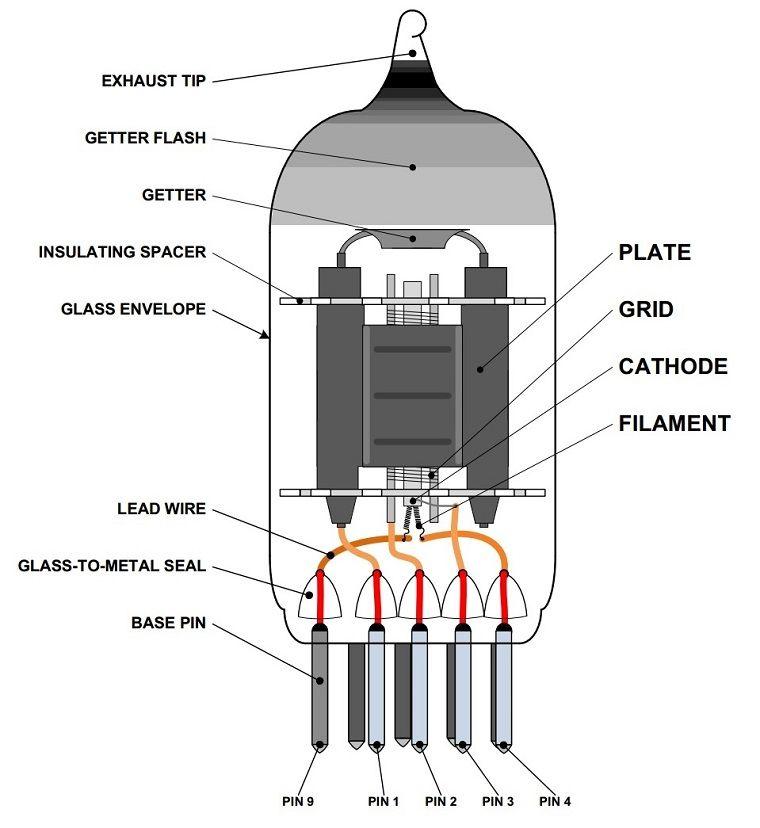Structure des tubes