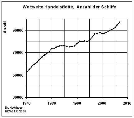 Entwicklung der weltweiten Handelsflotte nach Anzahl der Schiffe von 1970 - 2007  (Daten VSM, Grafik Dr. Hochhaus)
