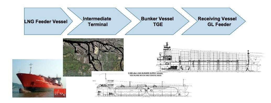 Abbildung 21: Zukünftiger LNG-Bunkerhafen Hamburg? (Quelle GL)