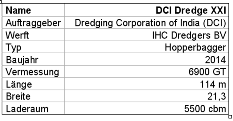 """Tabelle 3: Technische Daten des Daten des Hopperbaggers """"DCI Dredge XXI"""""""