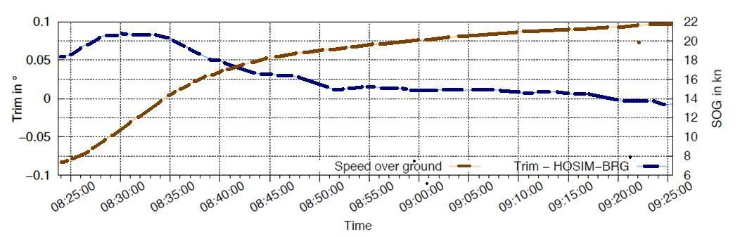 Abbildung 4: Grafische Darstellung der Geschwindigkeit und des  dynamischen Trimms
