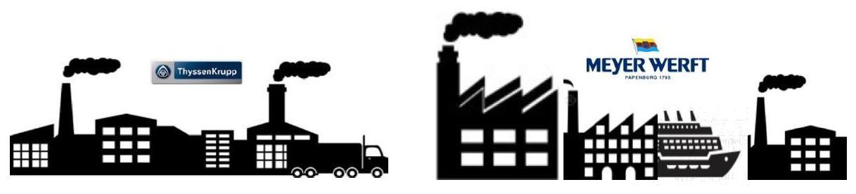Abbildung 18: Belieferugsprozess zwischen ThyssenKrupp Schulte und der Meyer Werft (Quelle Schütte)